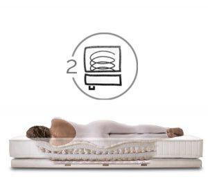 schramm-zwei-matratzensystem